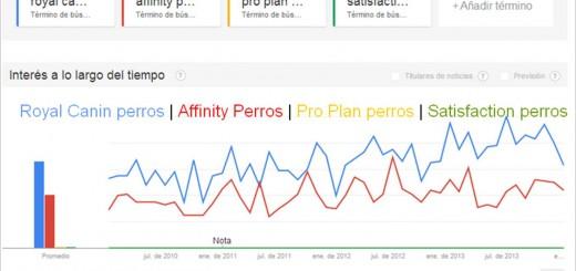 Ranking búsquedas marcas pienso perro España según Google Trends